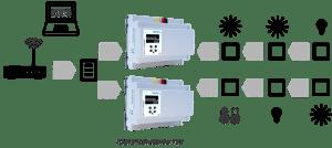 KNX LineMaster - Weinzierl KNX IP LineMaster 762