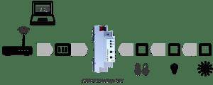 KNX Interface - Weinzierl KNX IP Interface 731