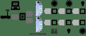 KNX Router - Weinzierl KNX IP Router 751